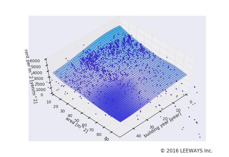 駒沢大学 人工知能・機械学習による不動産投資分析
