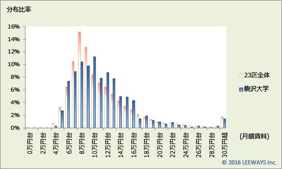 駒沢大学 不動産投資分析