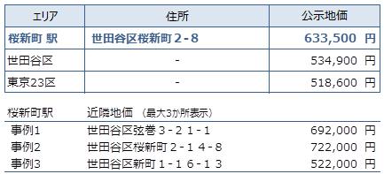 桜新町 不動産投資分析