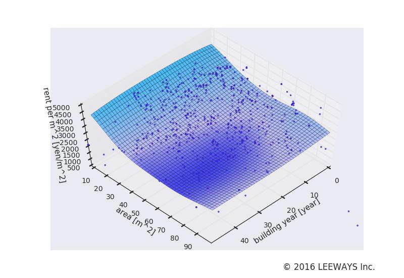二子玉川 人工知能・機械学習による不動産投資分析