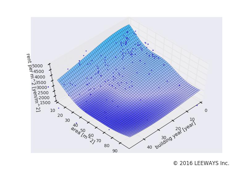 下神明 人工知能・機械学習による不動産投資分析