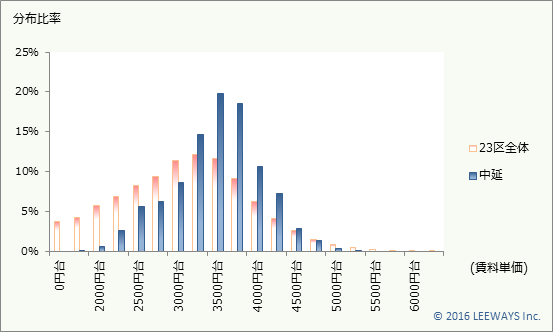 中延 不動産投資分析