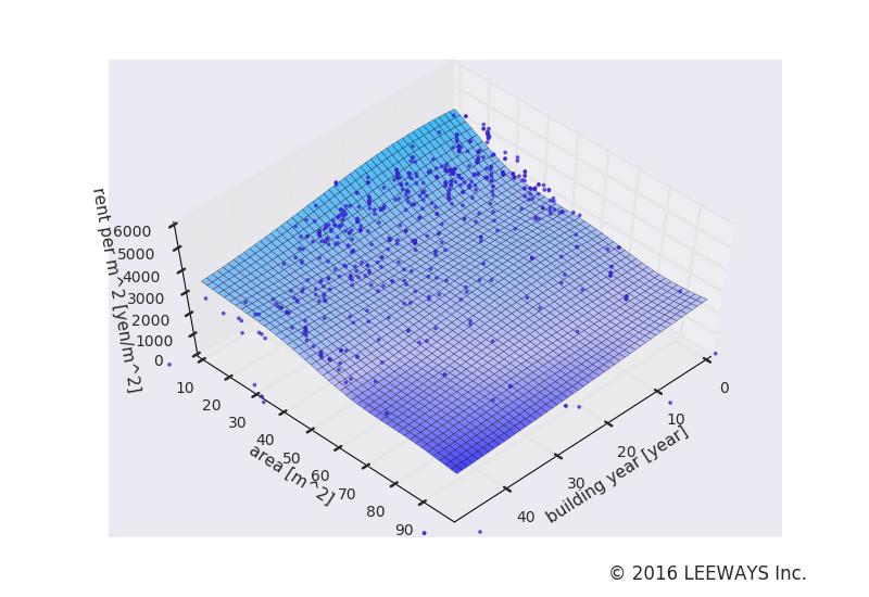 旗の台 人工知能・機械学習による不動産投資分析