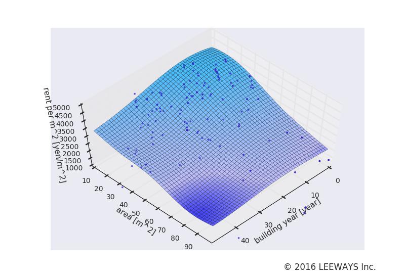北千束 人工知能・機械学習による不動産投資分析