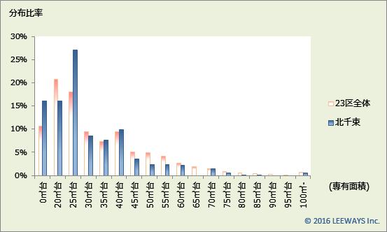 北千束 不動産投資分析