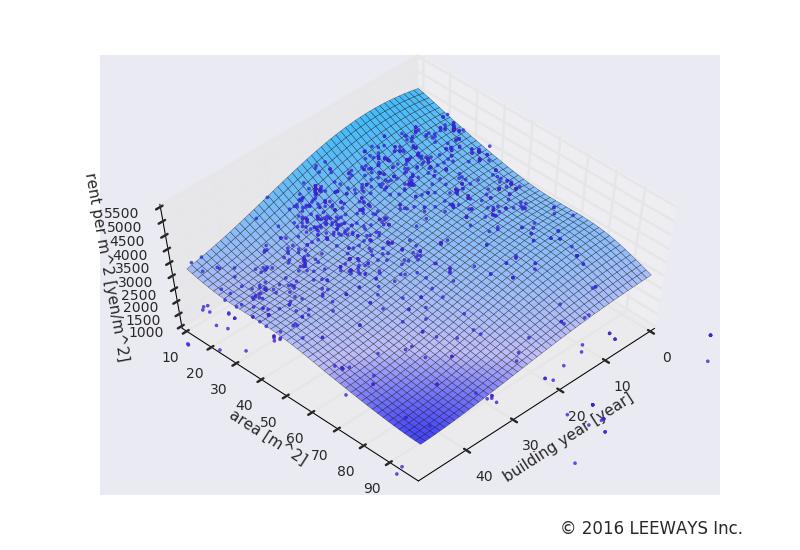 大岡山 人工知能・機械学習による不動産投資分析