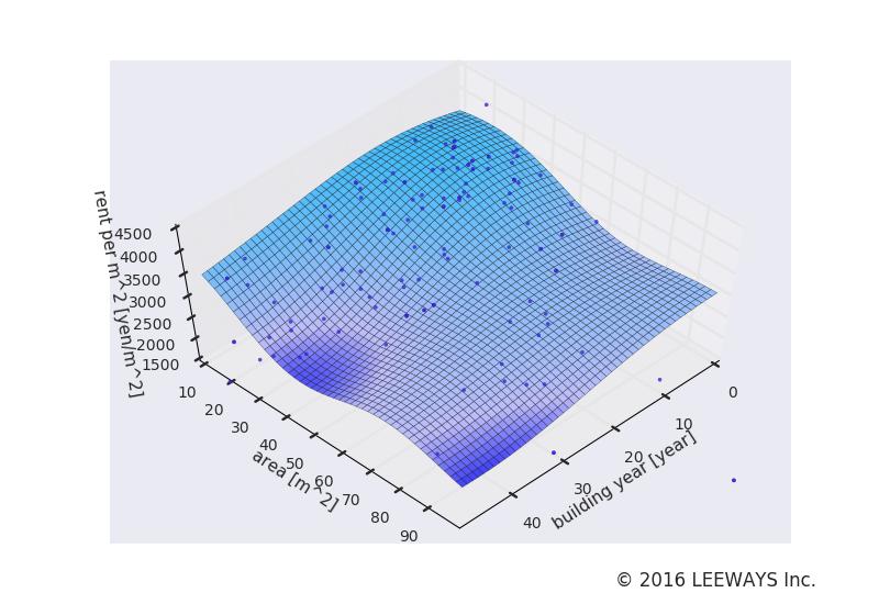 緑が丘 人工知能・機械学習による不動産投資分析