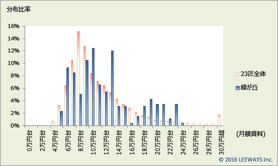 緑が丘 不動産投資分析