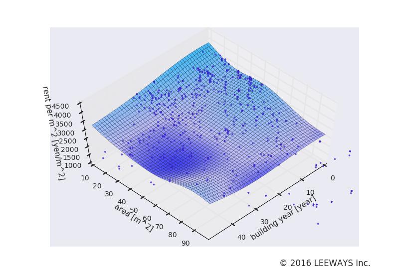 尾山台 人工知能・機械学習による不動産投資分析