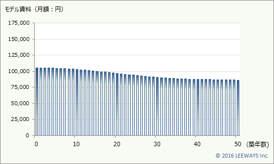 尾山台 不動産投資分析