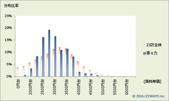 等々力 不動産投資分析