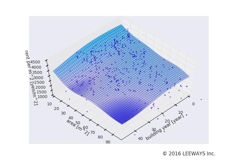 上野毛 人工知能・機械学習による不動産投資分析