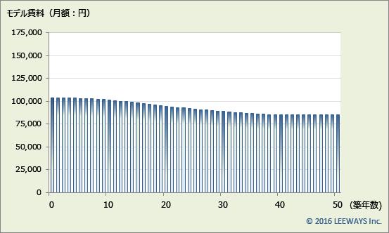 上野毛 不動産投資分析