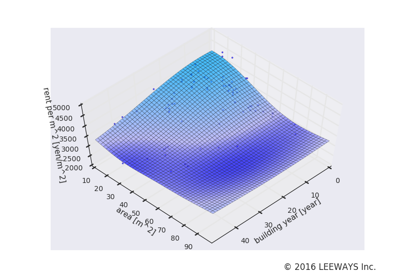 大崎広小路 人工知能・機械学習による不動産投資分析