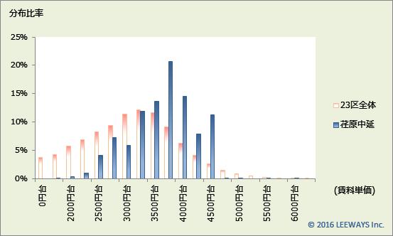 荏原中延 不動産投資分析