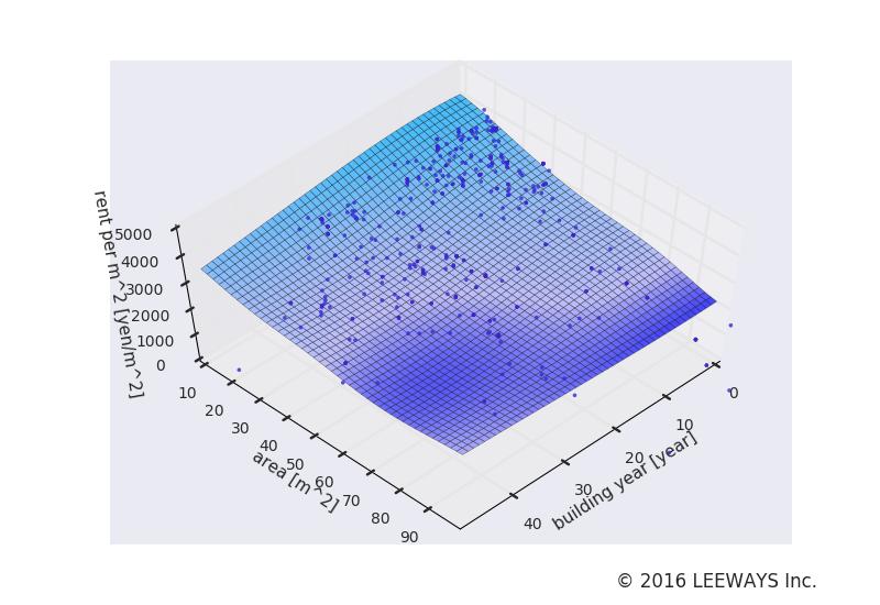長原 人工知能・機械学習による不動産投資分析