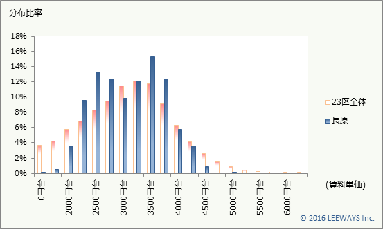 長原 不動産投資分析