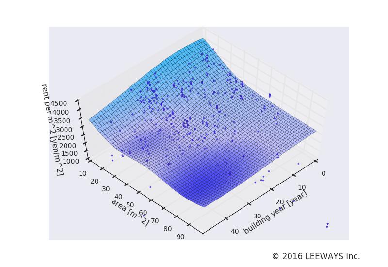 洗足池 人工知能・機械学習による不動産投資分析