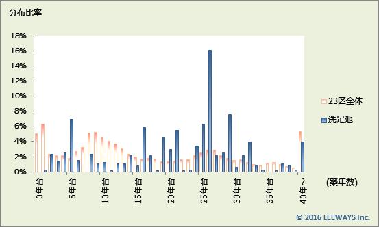 洗足池 不動産投資分析