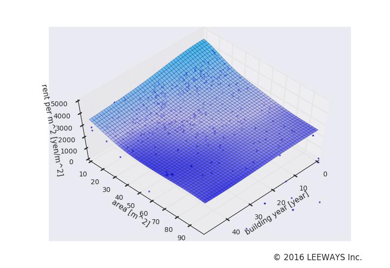石川台 人工知能・機械学習による不動産投資分析