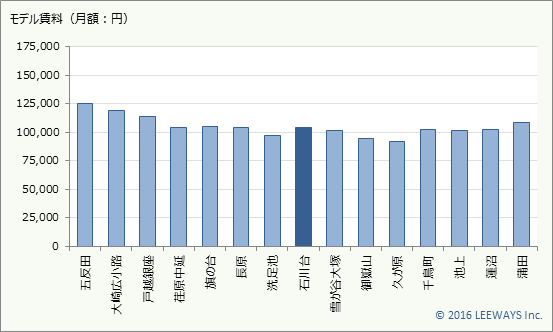 石川台 不動産投資分析