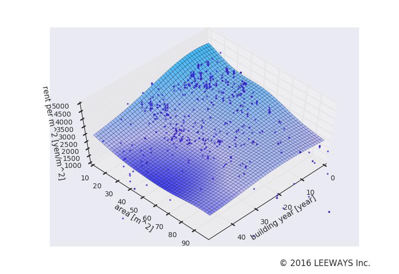 雪が谷大塚 人工知能・機械学習による不動産投資分析