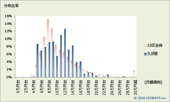 久が原 不動産投資分析