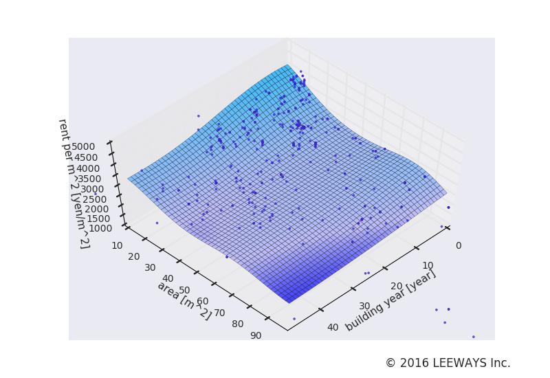 千鳥町 人工知能・機械学習による不動産投資分析