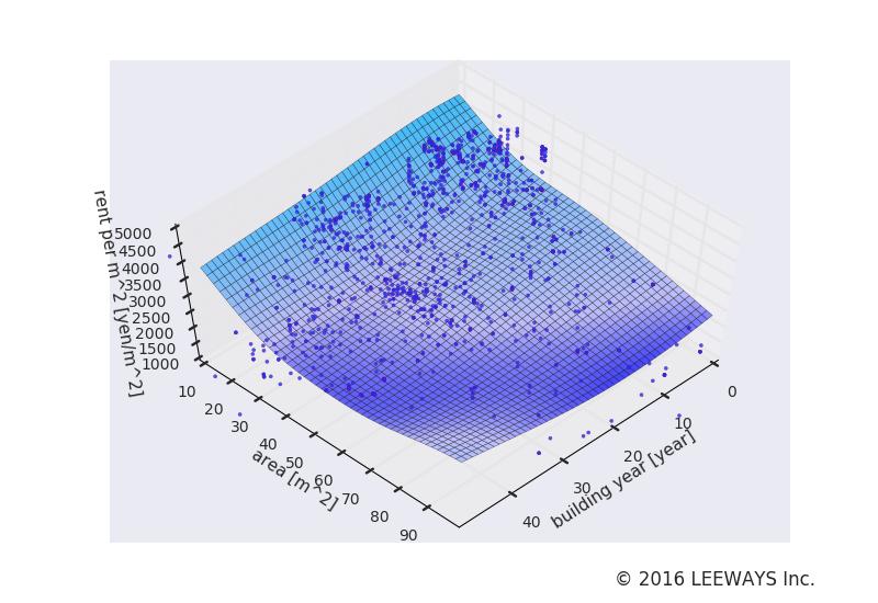 池上 人工知能・機械学習による不動産投資分析