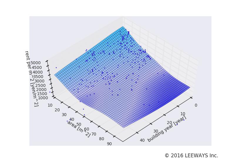 蓮沼 人工知能・機械学習による不動産投資分析