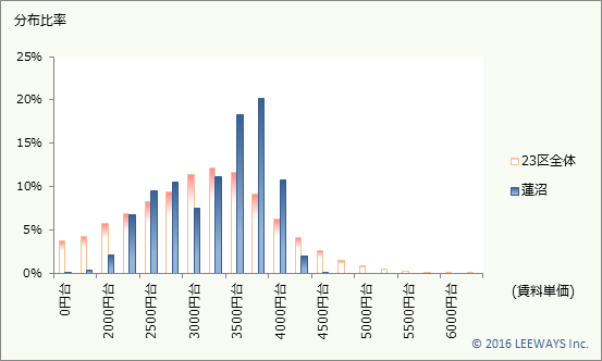 蓮沼 不動産投資分析