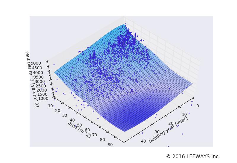 蒲田 人工知能・機械学習による不動産投資分析