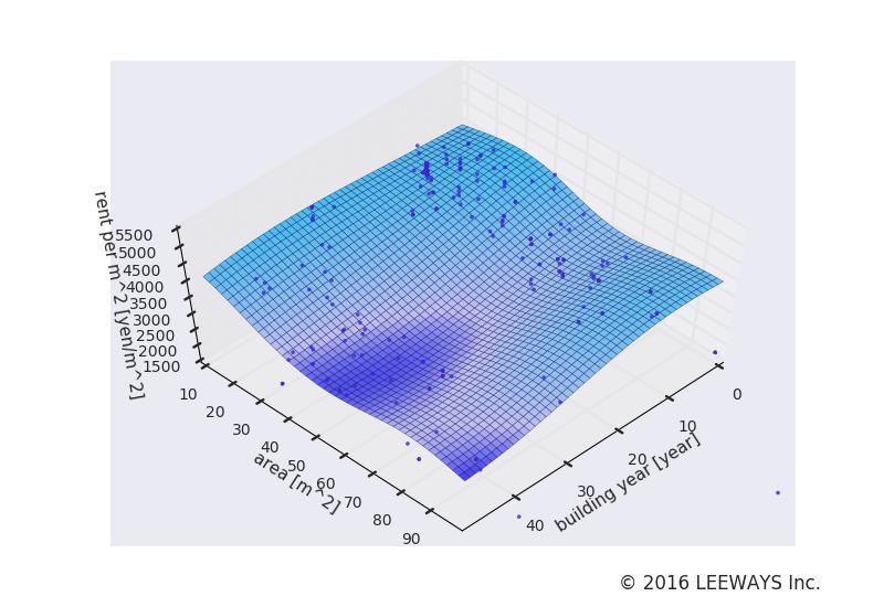 泉岳寺 人工知能・機械学習による不動産投資分析