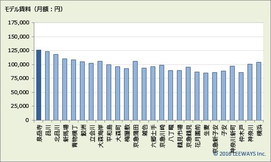 泉岳寺 不動産投資分析