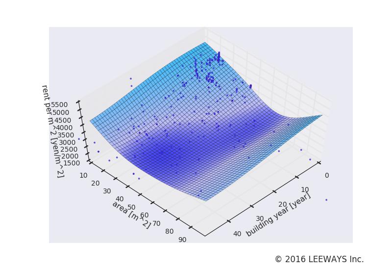 北品川 人工知能・機械学習による不動産投資分析