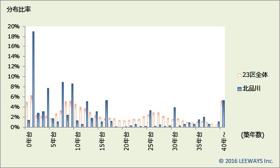 北品川 不動産投資分析
