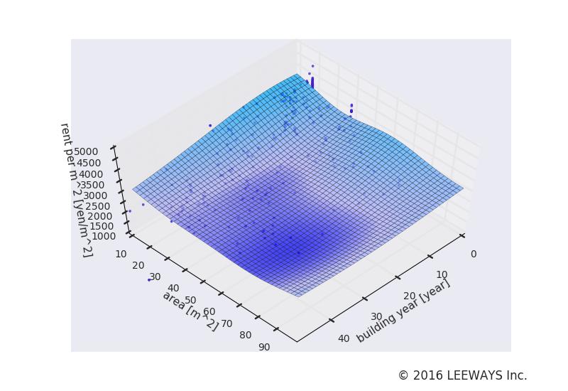 青物横丁 人工知能・機械学習による不動産投資分析