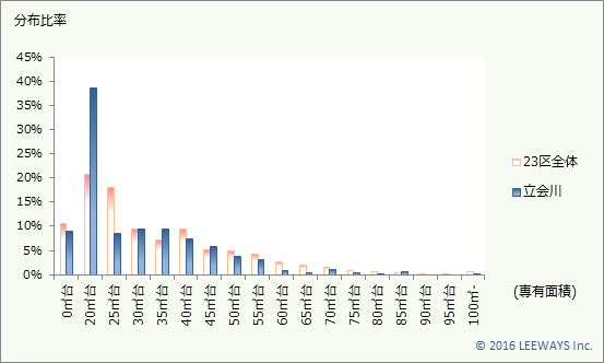 立会川 不動産投資分析
