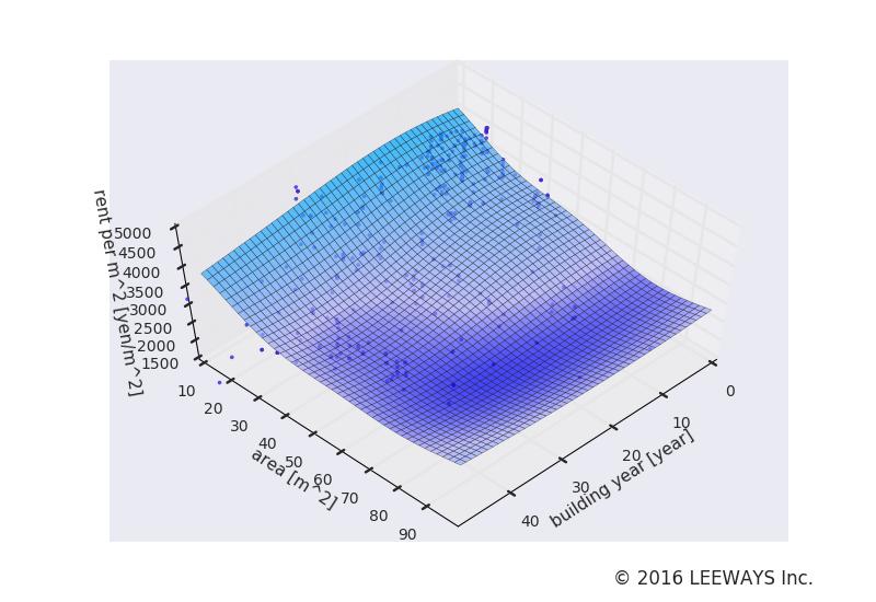 大森海岸 人工知能・機械学習による不動産投資分析