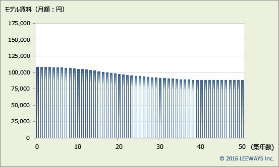大森海岸 不動産投資分析