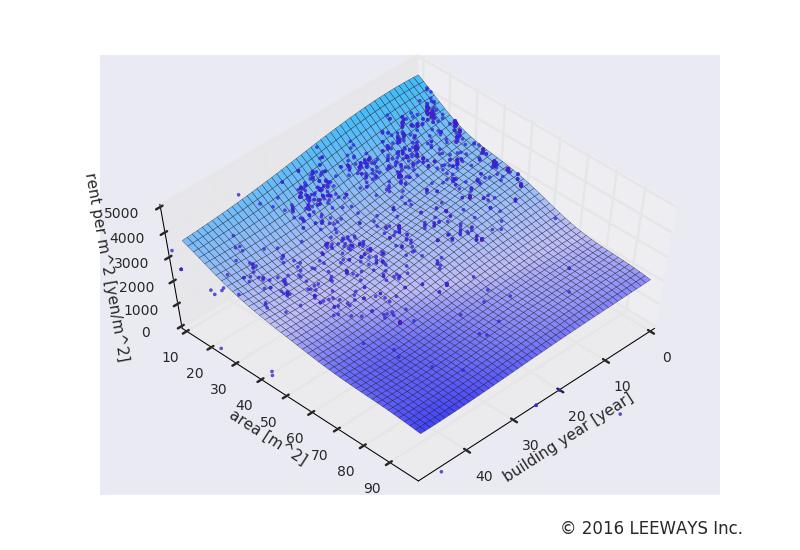 平和島 人工知能・機械学習による不動産投資分析