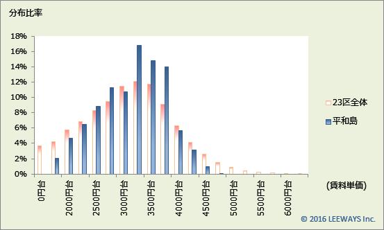 平和島 不動産投資分析