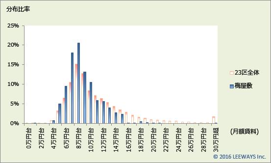 梅屋敷 不動産投資分析