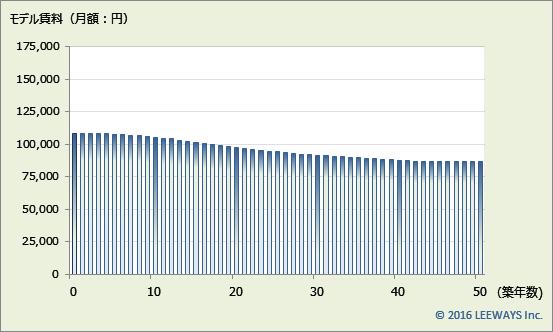 京急蒲田 不動産投資分析