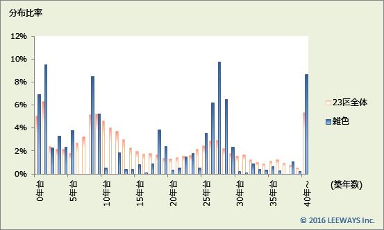 雑色 不動産投資分析