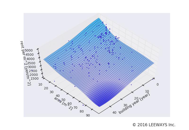 稲荷町 人工知能・機械学習による不動産投資分析