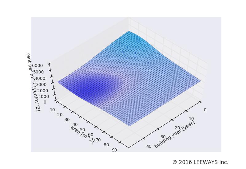 上野広小路 人工知能・機械学習による不動産投資分析