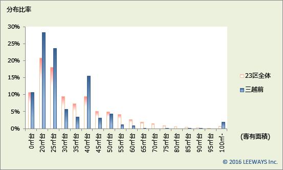 三越前 不動産投資分析