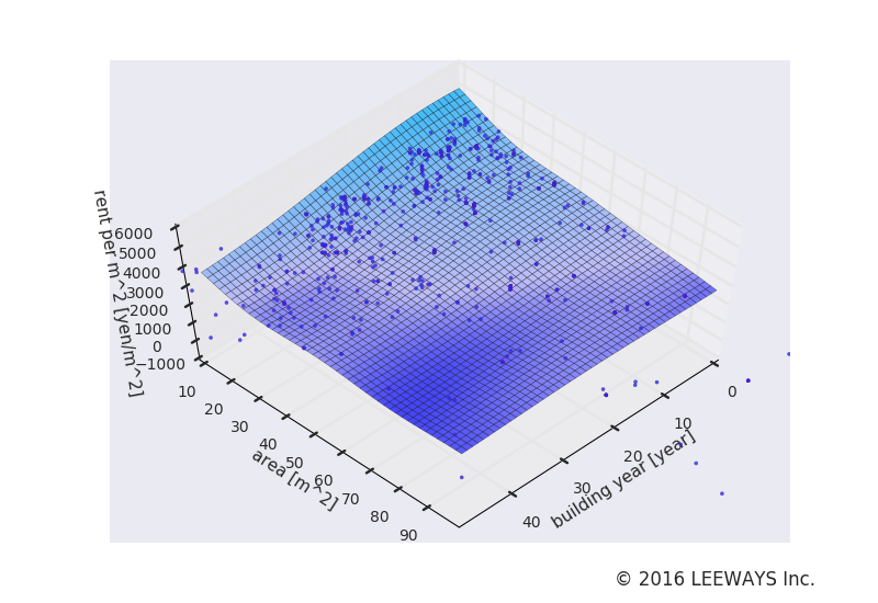 新大塚 人工知能・機械学習による不動産投資分析