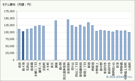新大塚 不動産投資分析